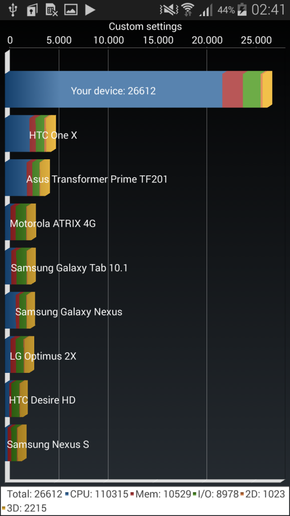 galaxy-alpha-in2mobile-benchmarks (3)
