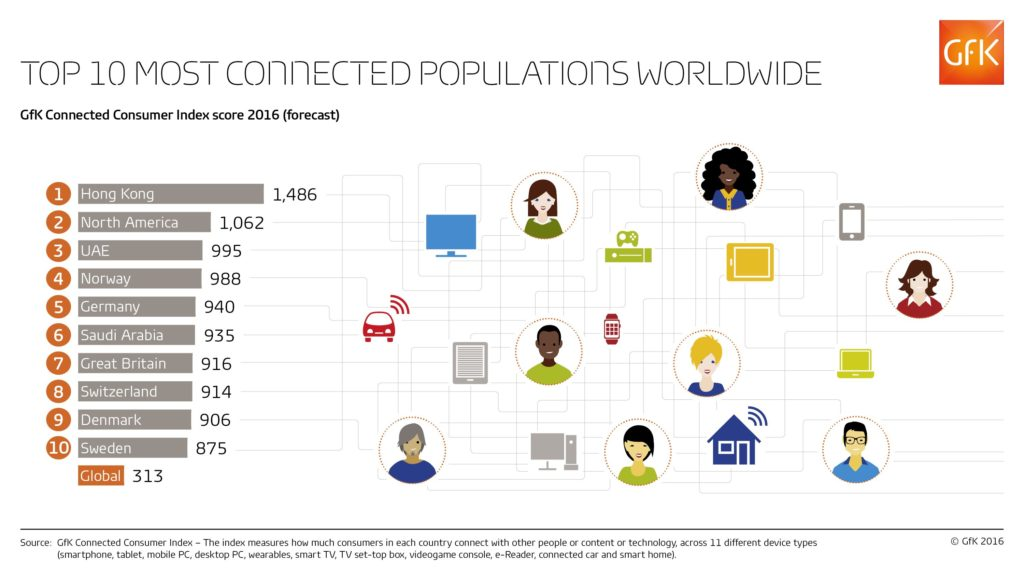 GfK-Infographic_Connected_Consumer_Index-May-2016-Web-RGB